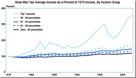 Blog_Real_Income_1979_2007